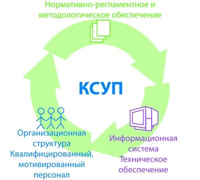 Здесь требуется ясное представление о функциях КСУП - корпоративной системы управления проектами...