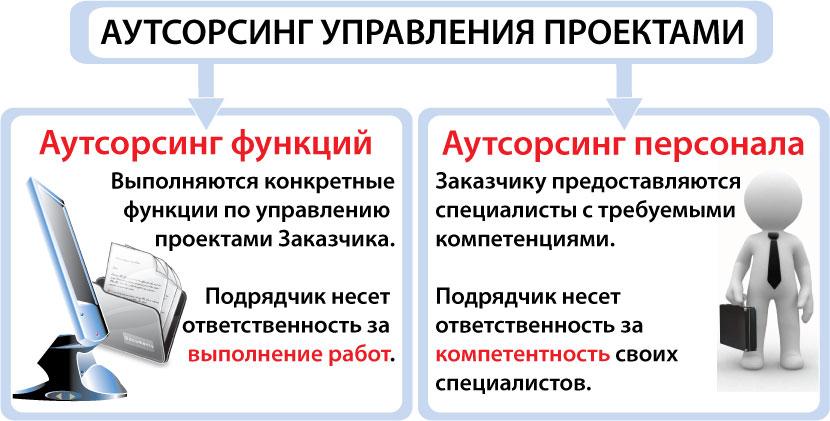 Аутсорсинг управления проектами